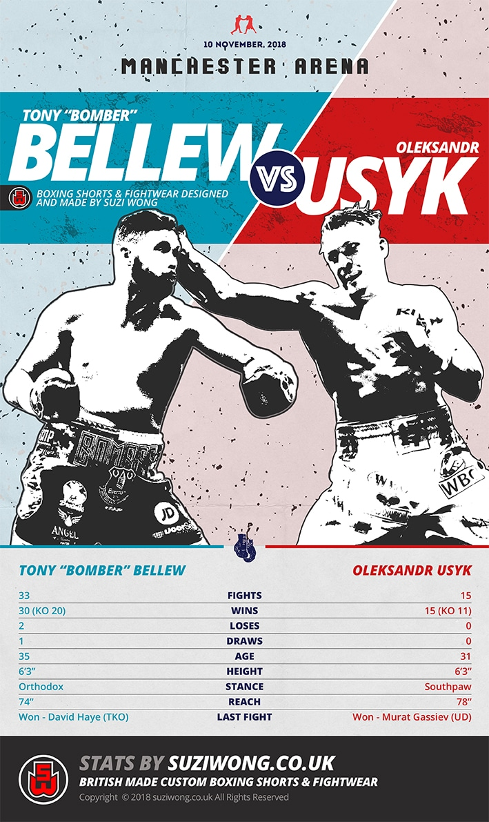 Bellew vs Usky Infographic